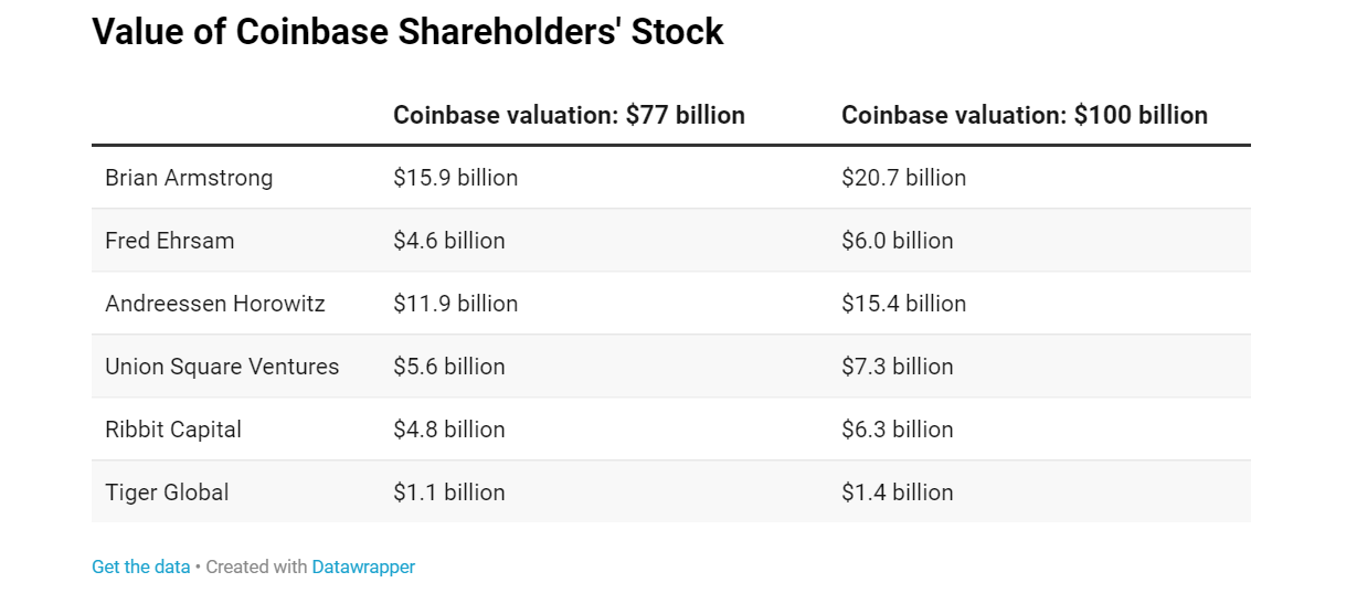 Value of Coinbase